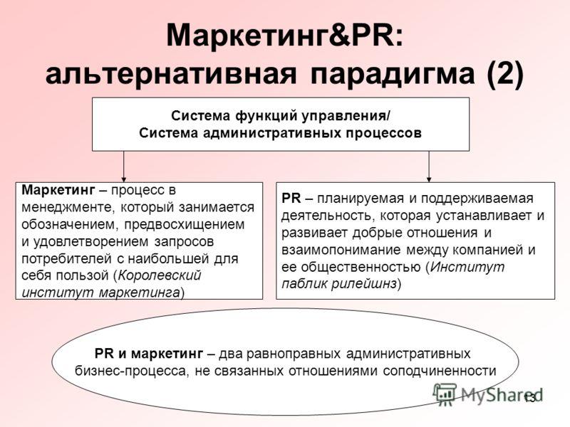 13 Маркетинг&PR: альтернативная парадигма (2) Система функций управления/ Система административных процессов Маркетинг – процесс в менеджменте, который занимается обозначением, предвосхищением и удовлетворением запросов потребителей с наибольшей для