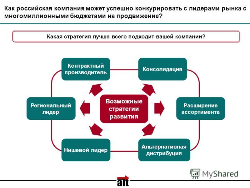 Как российская компания может успешно конкурировать с лидерами рынка с многомиллионными бюджетами на продвижение? Возможные стратегии развития Какая стратегия лучше всего подходит вашей компании? Контрактный производитель Нишевой лидер Региональный л