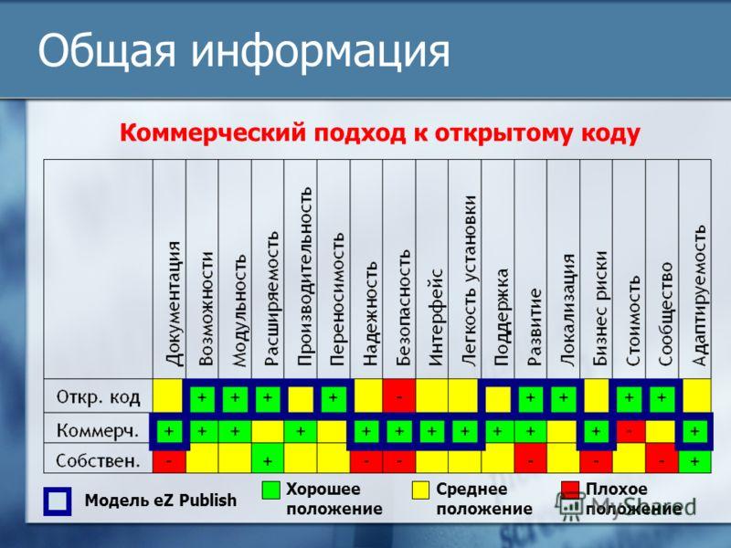 Общая информация Хорошее положение Модель eZ Publish Коммерческий подход к открытому коду Среднее положение Плохое положение