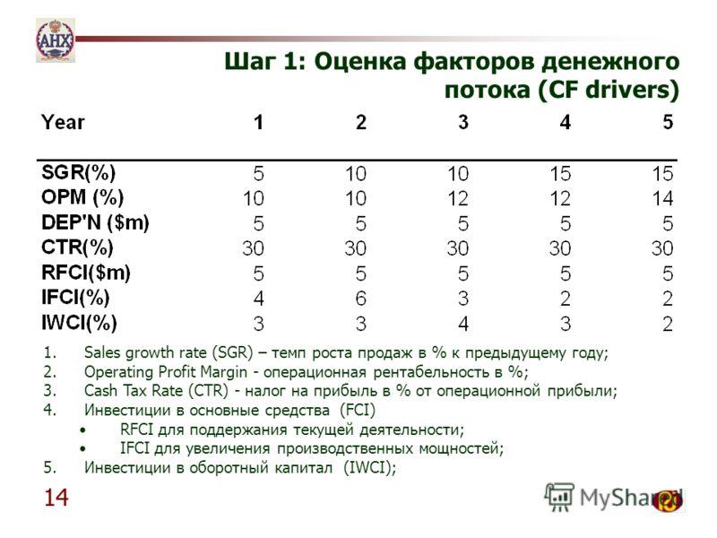 14 Шаг 1: Оценка факторов денежного потока (CF drivers) 1. Sales growth rate (SGR) – темп роста продаж в % к предыдущему году; 2. Operating Profit Margin - операционная рентабельность в %; 3. Cash Tax Rate (CTR) - налог на прибыль в % от операционной