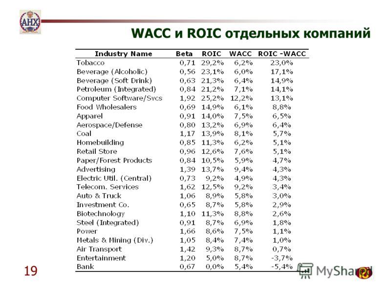 19 WACC и ROIC отдельных компаний