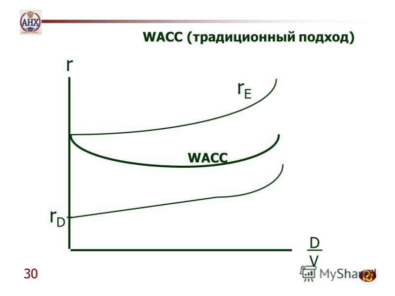 30 r DVDV rDrD rErE WACC WACC (традиционный подход)