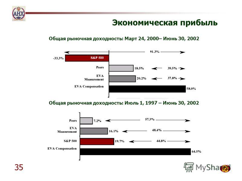 35 Экономическая прибыль Общая рыночная доходность: Март 24, 2000– Июнь 30, 2002 Общая рыночная доходность: Июль 1, 1997 – Июнь 30, 2002