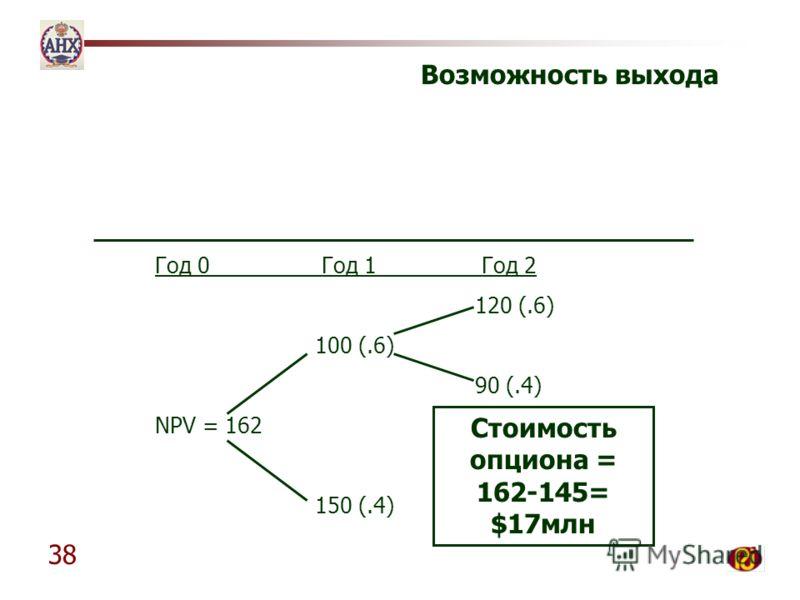 38 Возможность выхода Год 0 Год 1 Год 2 120 (.6) 100 (.6) 90 (.4) NPV = 162 150 (.4) Стоимость опциона = 162-145= $17млн