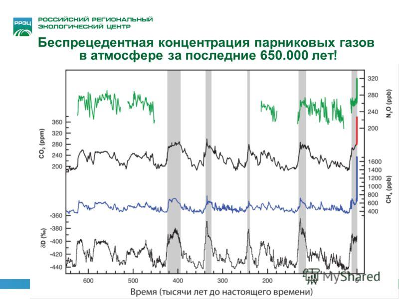 Беспрецедентная концентрация парниковых газов в атмосфере за последние 650.000 лет! МГЭИК 2007