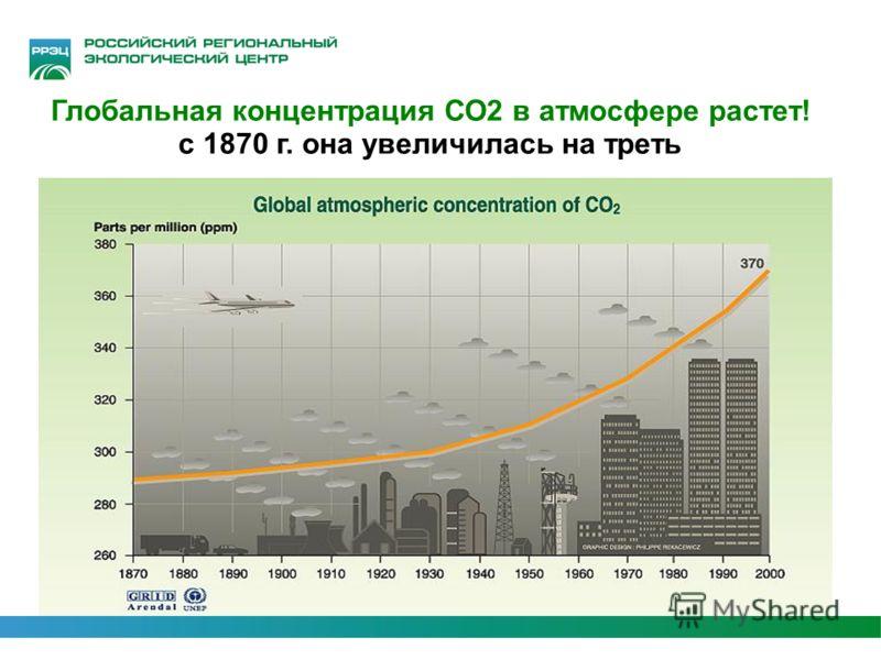 5 Глобальная концентрация СО2 в атмосфере растет! с 1870 г. она увеличилась на треть
