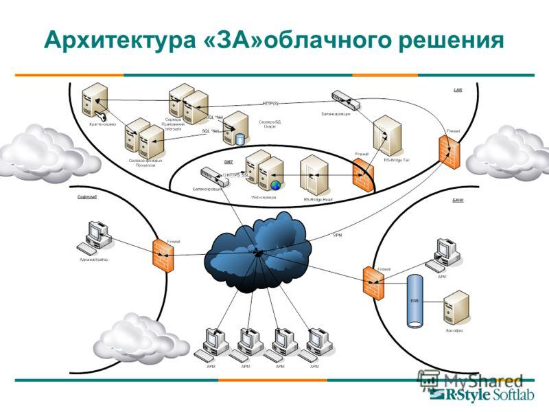 Архитектура «ЗА»облачного решения