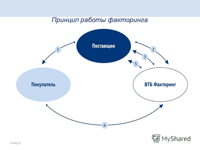 Слайд 2 Принцип работы факторинга