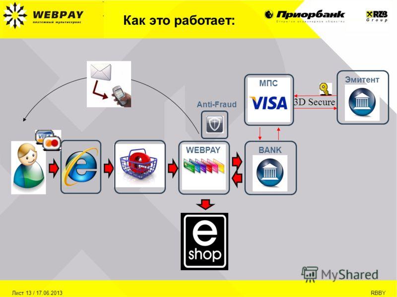 Лист 13 / 17.06.2013RBBY Как это работает: BANK WEBPAY Эмитент 3D Secure МПС Anti-Fraud