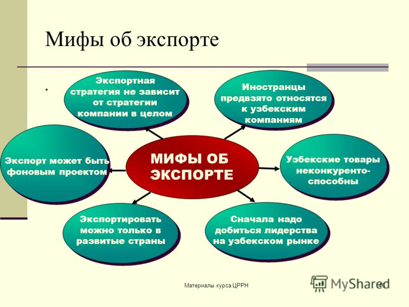 Материалы курса ЦРРН46 Мифы об экспорте. МИФЫ ОБ ЭКСПОРТЕ Иностранцы предвзято относятся к узбекским компаниям Экспортировать можно только в развитые страны Экспортная стратегия не зависит от стратегии компании в целом Узбекские товары неконкуренто-