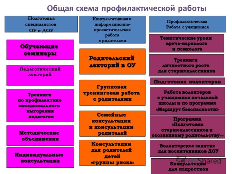 Общая схема профилактической