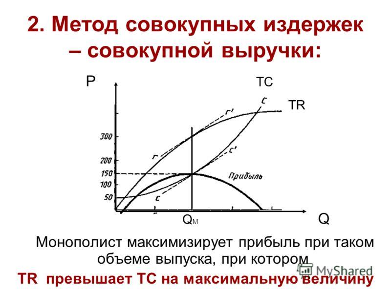 2. Метод совокупных издержек – совокупной выручки: P TC TR Q M Q Монополист максимизирует прибыль при таком объеме выпуска, при котором TR превышает TC на максимальную величину