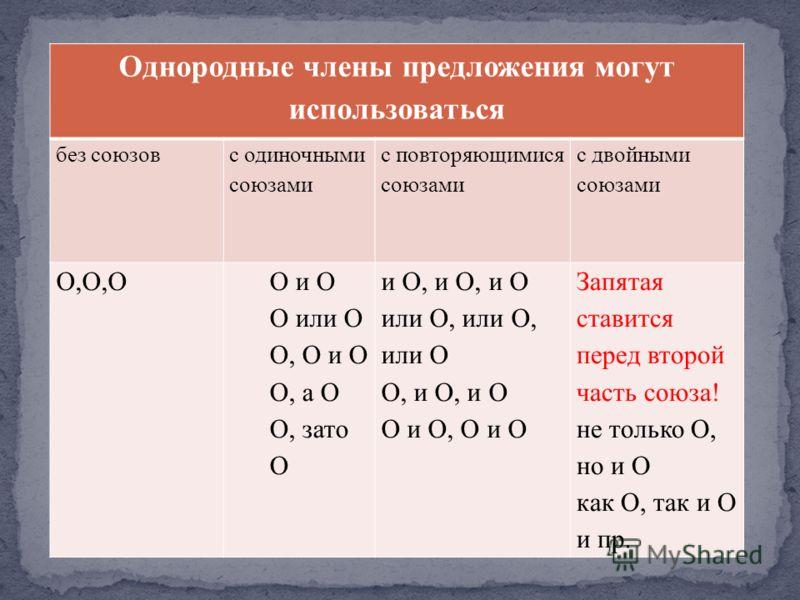 Однородные члены предложения могут использоваться без союзов с одиночными союзами с повторяющимися союзами с двойными союзами Ο,Ο,ΟΟ и Ο Ο или Ο Ο, Ο и Ο Ο, а Ο Ο, зато Ο и Ο, и Ο, и Ο или Ο, или Ο, или Ο Ο, и Ο, и Ο Ο и Ο, Ο и Ο Запятая ставится пер