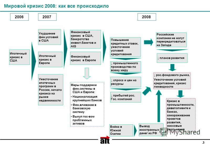 3 Мировой кризис 2008: как все происходило Ипотечный кризис в США Ипотечный кризис в Европе Ужесточение ипотечных программ в России, начало кризиса на рынке недвижимости 20062007 Финансовый кризис в США, банкротства инвест.банктов и AIG Финансовый кр