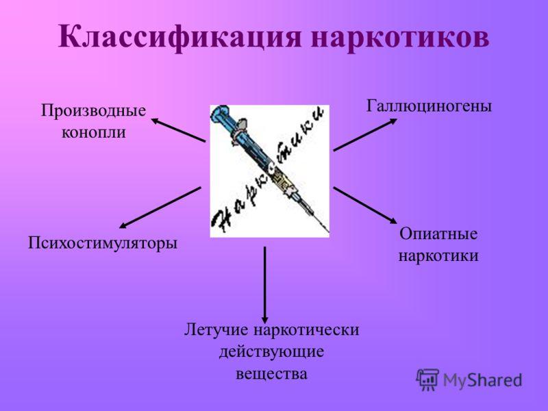 Классификация наркотиков Производные конопли Опиатные наркотики Психостимуляторы Галлюциногены Летучие наркотически действующие вещества