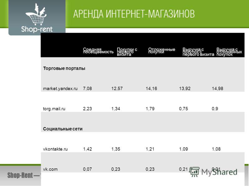 Торговые порталы market.yandex.ru7,0812,5714,1613,9214,98 torg.mail.ru2,231,341,790,750,9 Социальные сети vkontakte.ru1,421,351,211,091,08 vk.com0,070,23 0,21 odnoklassniki.ru0,010,0050,0040,002 littleone.ru2,673,064,482,913,79 livejournal.com0,070,1