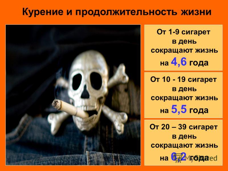 От 1-9 сигарет в день сокращают жизнь на 4,6 года Курение и продолжительность жизни От 10 - 19 сигарет в день сокращают жизнь на 5,5 года От 20 – 39 сигарет в день сокращают жизнь на 6,2 года