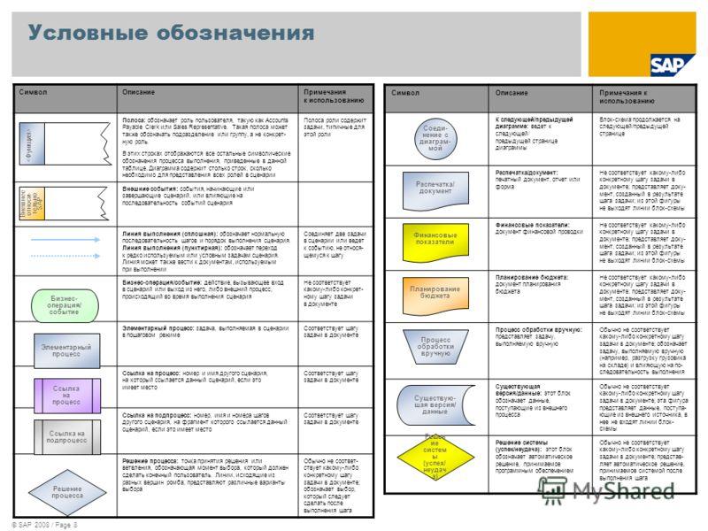 © SAP 2008 / Page 8 Условные обозначения СимволОписаниеПримечания к использованию Полоса: обозначает роль пользователя, такую как Accounts Payable Clerk или Sales Representative. Такая полоса может также обозначать подразделение или группу, а не конк