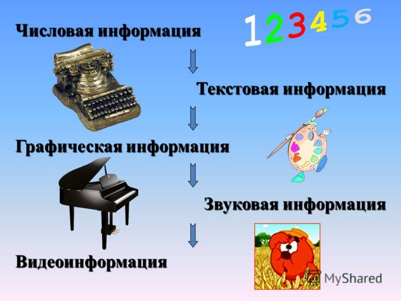 Числовая информация Текстовая информация Графическая информация Звуковая информация Видеоинформация