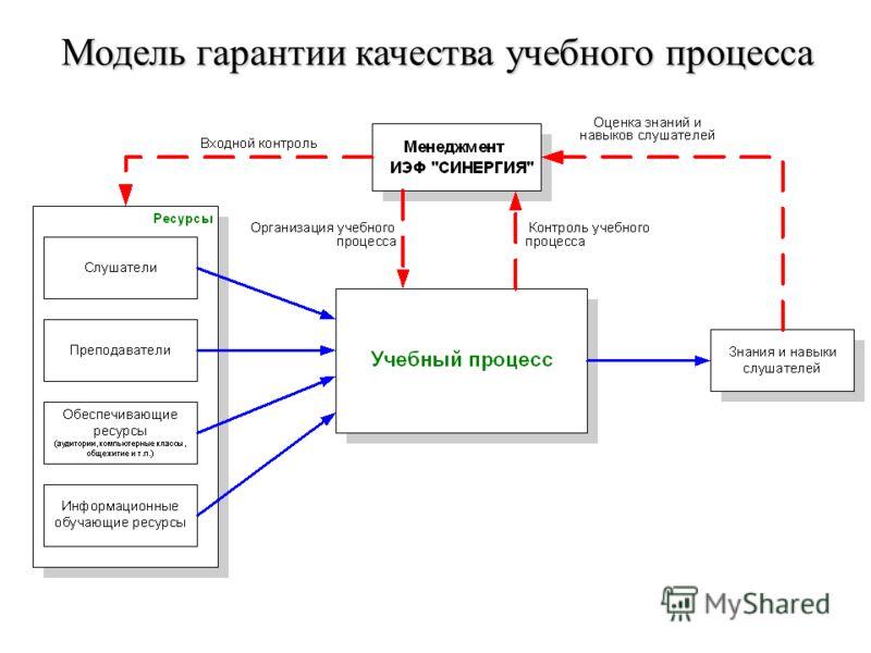 Модель гарантии качества учебного процесса