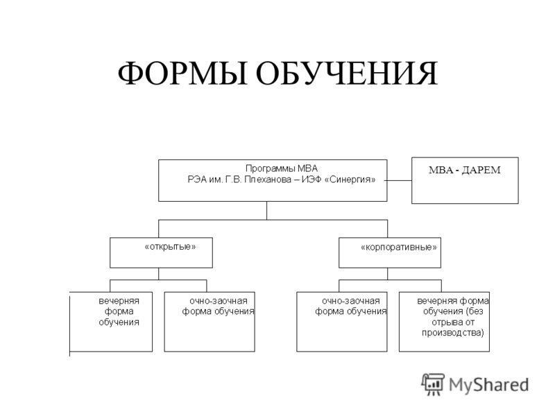 ФОРМЫ ОБУЧЕНИЯ МВА - ДАРЕМ
