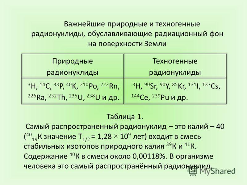 Таблица 1. Самый распространенный радионуклид – это калий – 40 ( 40 19 К значение Т 1/2 = 1,28 × 10 9 лет) входит в смесь стабильных изотопов природного калия 39 К и 41 К. Содержание 40 К в смеси около 0,00118%. В организме человека это самый распрос