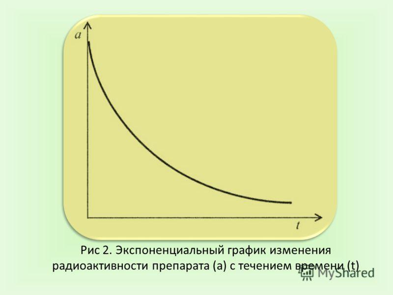 Рис 2. Экспоненциальный график изменения радиоактивности препарата (а) с течением времени (t)