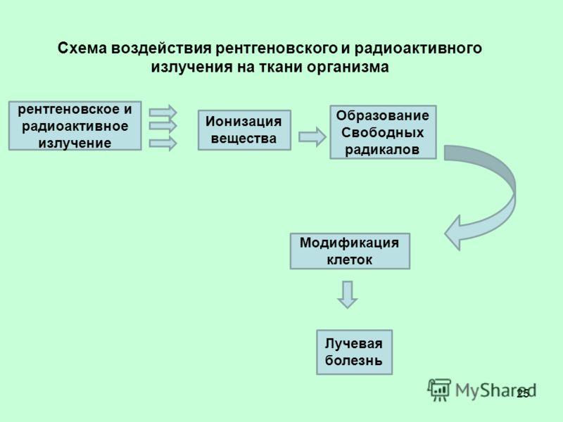 Схема воздействия рентгеновского и радиоактивного излучения на ткани организма 25 Ионизация вещества рентгеновское и радиоактивное излучение Образование Свободных радикалов Модификация клеток Лучевая болезнь
