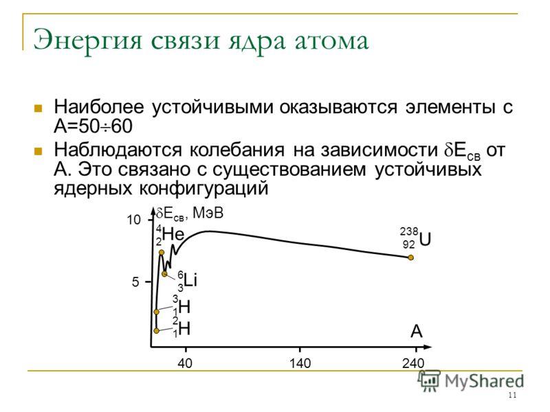 11 Энергия связи ядра атома Наиболее устойчивыми оказываются элементы с А=50 60 Наблюдаются колебания на зависимости E св от А. Это связано с существованием устойчивых ядерных конфигураций 10 5 40140240 А E св, МэВ Н 3131 2121 Н 6363 Li 4242 НeНe 238