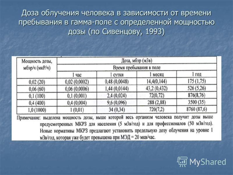 Доза облучения человека в зависимости от времени пребывания в гамма-поле с определенной мощностью дозы (по Сивенцову, 1993)