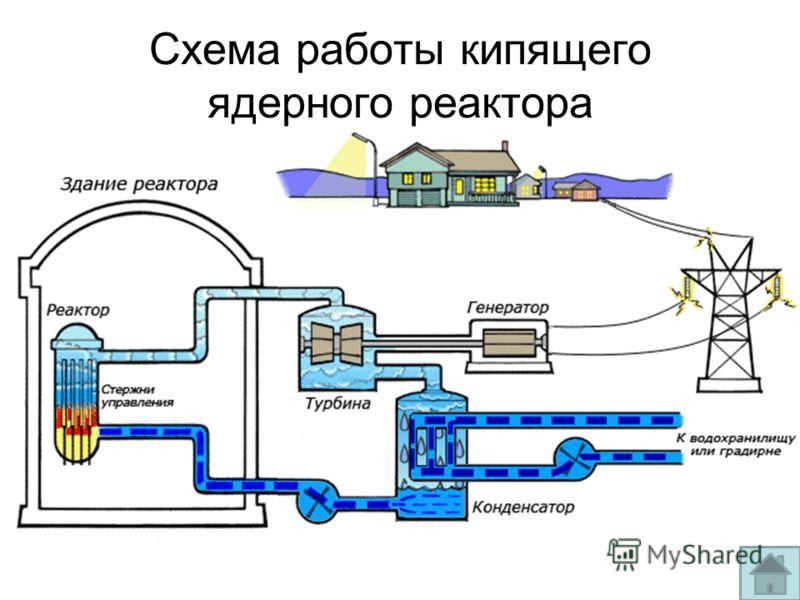 Схема работы кипящего ядерного реактора