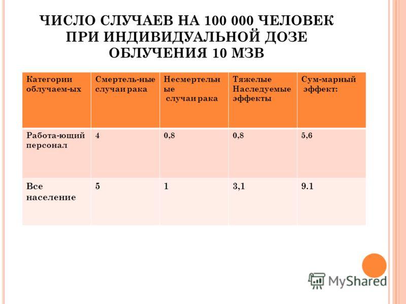 Категории облучаем-ых Смертель-ные случаи рака Несмертельн ые случаи рака Тяжелые Наследуемые эффекты Сум-марный эффект: Работа-ющий персонал 40,8 5,6 Все население 513,19.1 ЧИСЛО СЛУЧАЕВ НА 100 000 ЧЕЛОВЕК ПРИ ИНДИВИДУАЛЬНОЙ ДОЗЕ ОБЛУЧЕНИЯ 10 МЗВ
