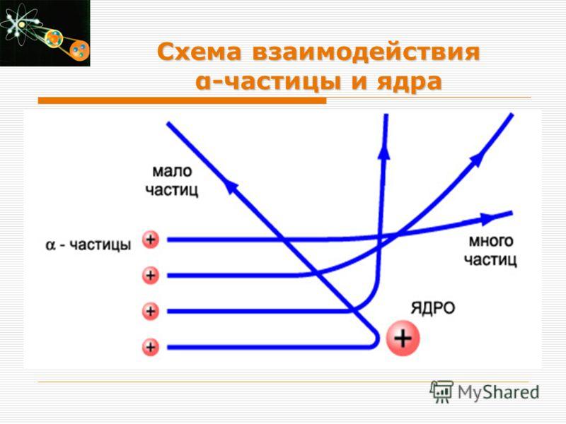 Схема взаимодействия α-частицы