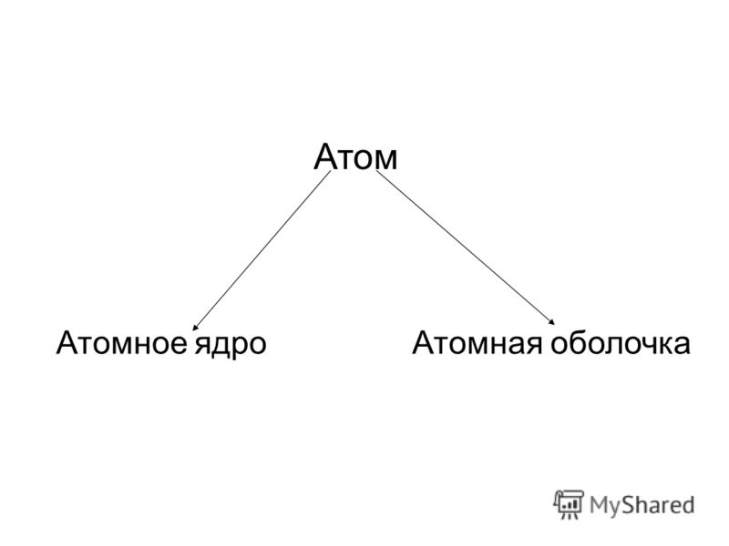 Атомная оболочка Атом Атомное ядро