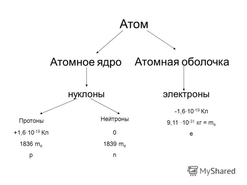 +1,6·10 -19 Кл 1836 m e p Атомная оболочка Атом Атомное ядро нуклоны Протоны Нейтроны 0 1839 m e n электроны -1,6·10 -19 Кл 9,11 ·10 -31 кг = m e е