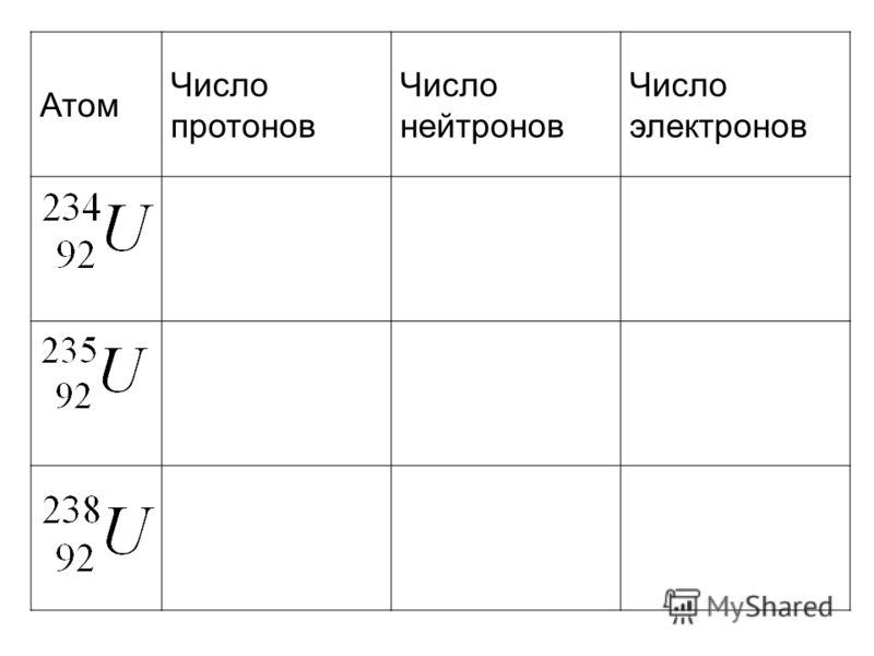 Атом Число протонов Число нейтронов Число электронов