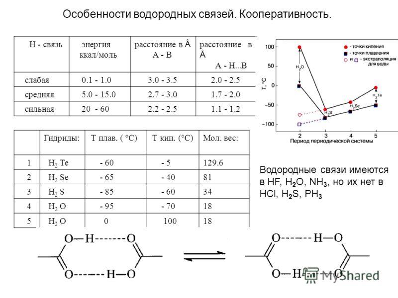 Особенности водородных связей. Кооперативность. Н - связь энергия ккал/моль расстояние в Å А - В расстояние в Å А - Н...В слабая 0.1 - 1.0 3.0 - 3.5 2.0 - 2.5 средняя 5.0 - 15.0 2.7 - 3.0 1.7 - 2.0 сильная 20 - 60 2.2 - 2.5 1.1 - 1.2 Гидриды: Т плав.
