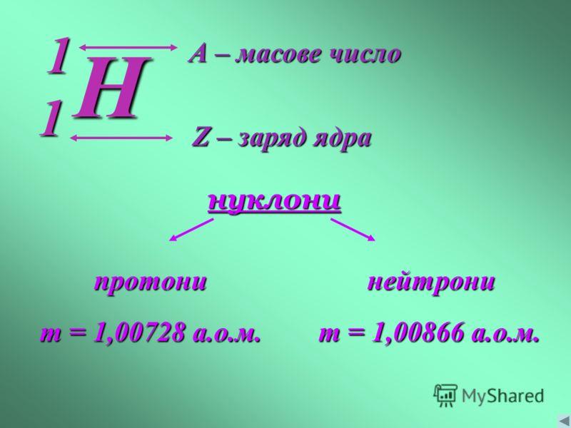 Z – заряд ядра А – масове число нуклони протони m = 1,00728 а.о.м. нейтрони m = 1,00866 а.о.м. H 1 1