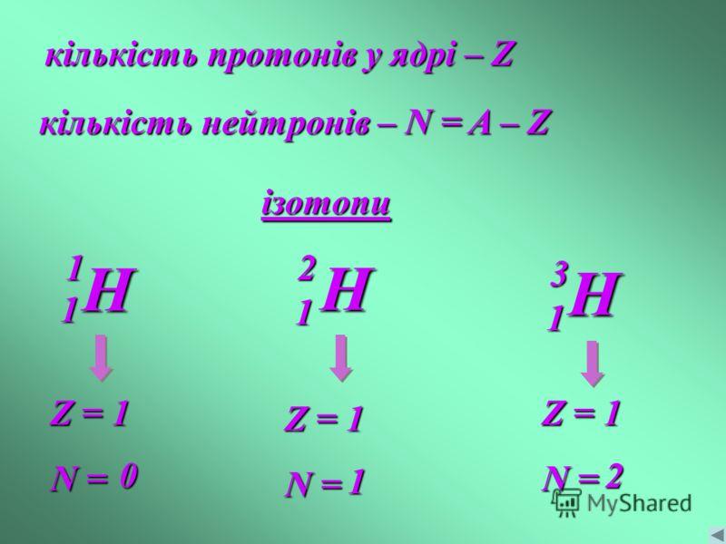 кількість протонів у ядрі – Z кількість нейтронів – N = A – Z ізотопи H31 H21 H11 Z = 1 N = Z = 1 N = Z = 1 N = 0 1 2