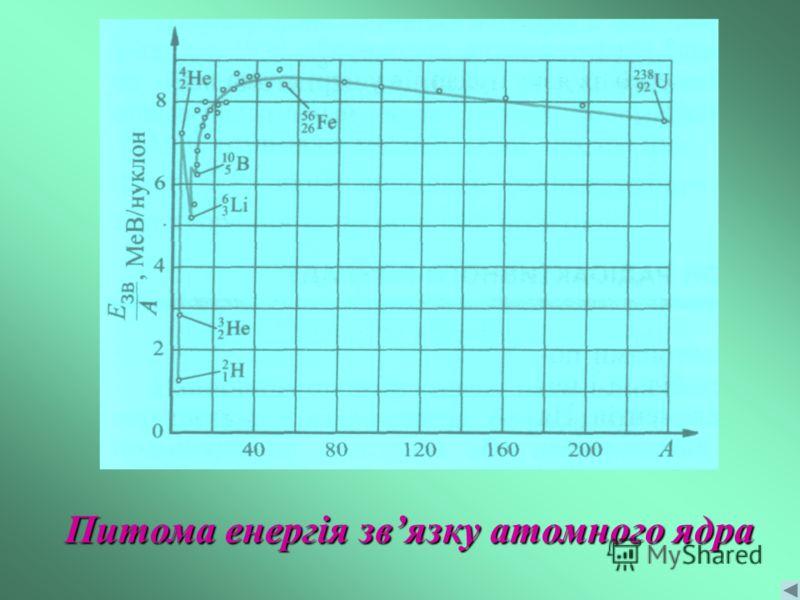 Питома енергія звязку атомного ядра
