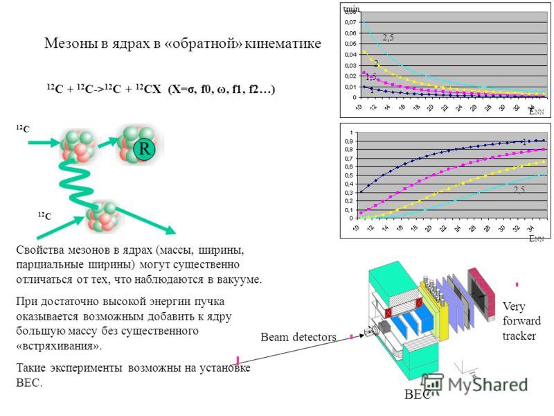 Мезоны в ядрах в «обратной» кинематике 12 C + 12 C-> 12 C + 12 CX (X=σ, f0, ω, f1, f2…) E NN R 12 C 2,5 2 1,5 1 1 2,5 E NN 12 C tmin Beam detectors Very forward tracker ВЕС Свойства мезонов в ядрах (массы, ширины, парциальные ширины) могут существенн