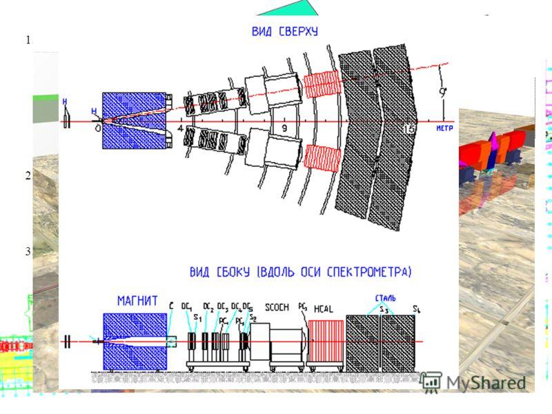 1.Спектроскопия, механизмы реакций ВЕС СВД СПИН ГИПЕРОН МИС 2.Поляризационные эксперименты ПРОЗА-СПАСЧАРМ ФОДС 3.Распады каонов ОКА