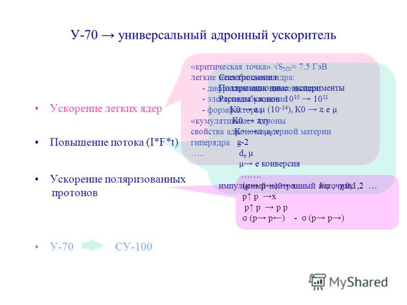 У-70 универсальный адронный ускоритель Ускорение легких ядер Повышение потока (I*F*t) Ускорение поляризованных протонов У-70 СУ-100 «критическая точка» S NN 7.5 ГэВ легкие нестабильные ядра: - дифракционная диссоциация; - электровозбуждение - формфак