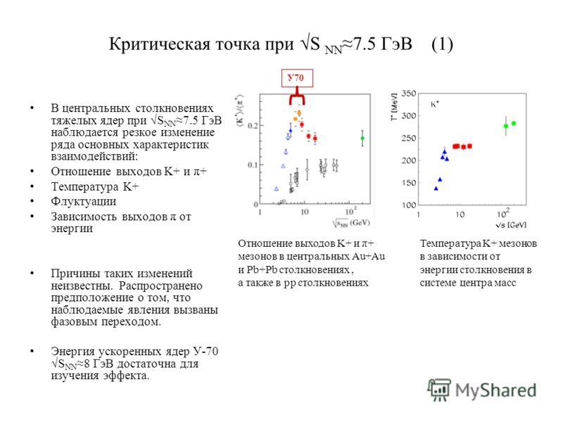 Критическая точка при S NN 7.5 ГэВ (1) В центральных столкновениях тяжелых ядер при S NN 7.5 ГэВ наблюдается резкое изменение ряда основных характеристик взаимодействий: Отношение выходов K+ и π+ Температура K+ Флуктуации Зависимость выходов π от эне