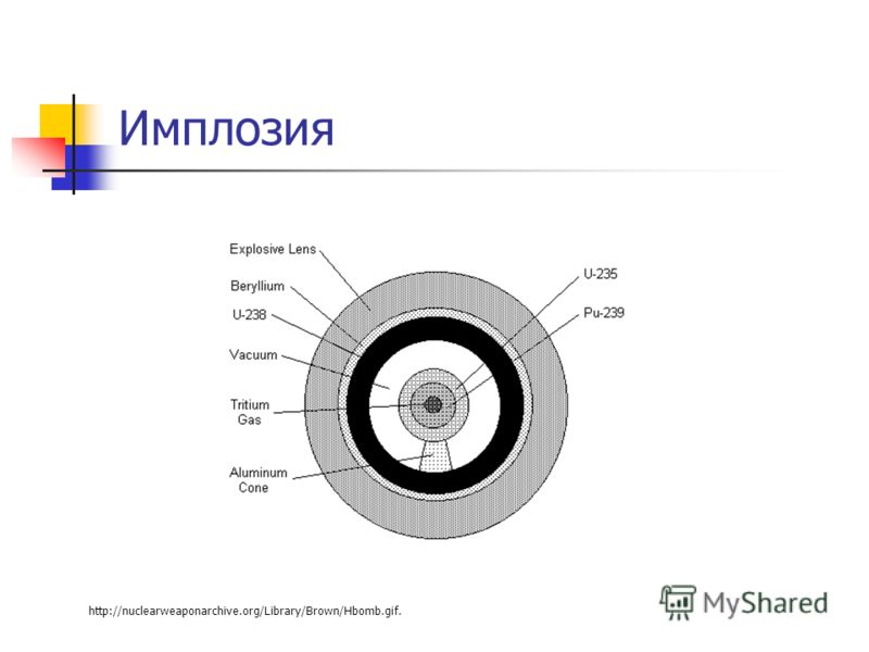 Имплозия http://nuclearweaponarchive.org/Library/Brown/Hbomb.gif.