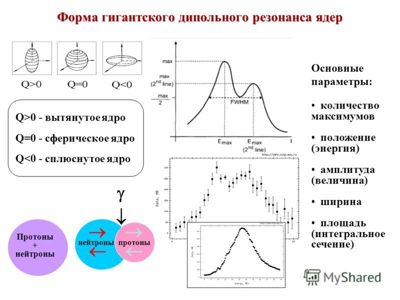 Форма гигантского дипольного резонанса ядер Q>0 - вытянутое ядро Q=0 - сферическое ядро Q