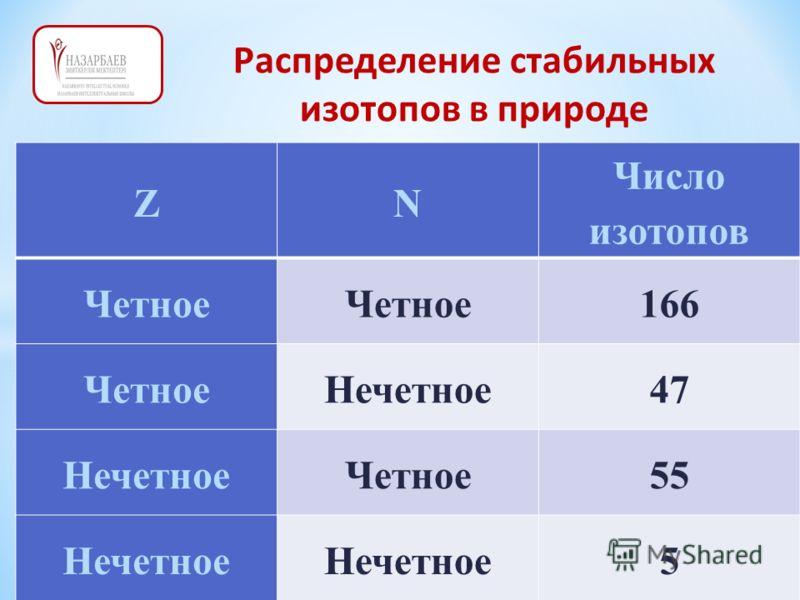 Распределение стабильных изотопов в природе ZN Число изотопов Четное 166 ЧетноеНечетное47 НечетноеЧетное55 Нечетное 5