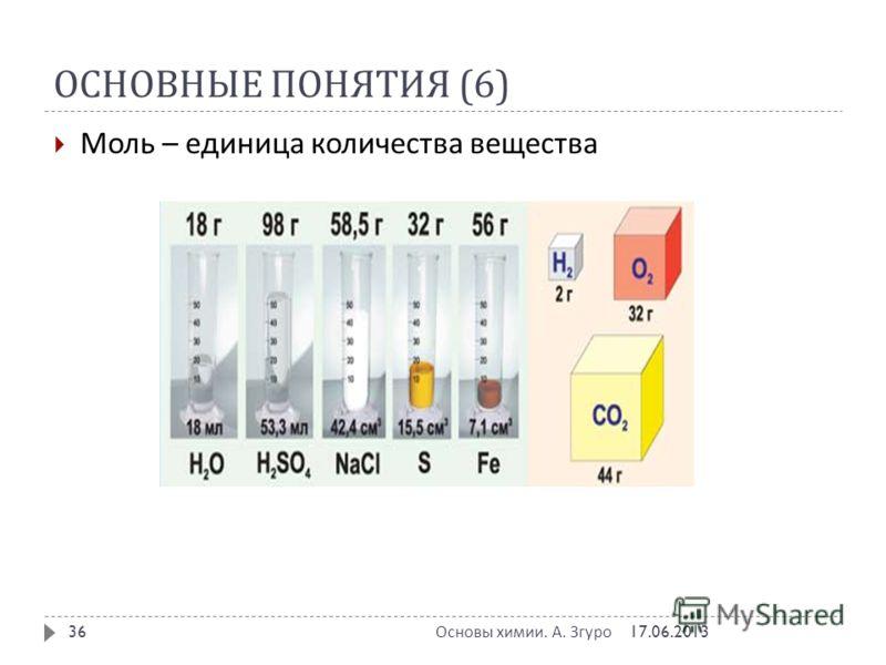 ОСНОВНЫЕ ПОНЯТИЯ (6) Моль – единица количества вещества 17.06.2013 Основы химии. А. Згуро 36