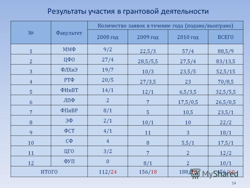 Результаты участия в грантовой деятельности Факультет Количество заявок в течение года (подано/выиграно) 2008 год2009 год2010 годВСЕГО 1 ММФ9/2 22,5/357/488,5/9 2 ЦФО27/4 28,5/5,527,5/483/13,5 3 ФЛХиЭ19/7 10/323,5/552,5/15 4 РТФ20/5 27/3,52370/8,5 5