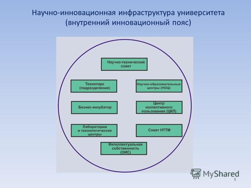 Научно-инновационная инфраструктура университета (внутренний инновационный пояс) 5